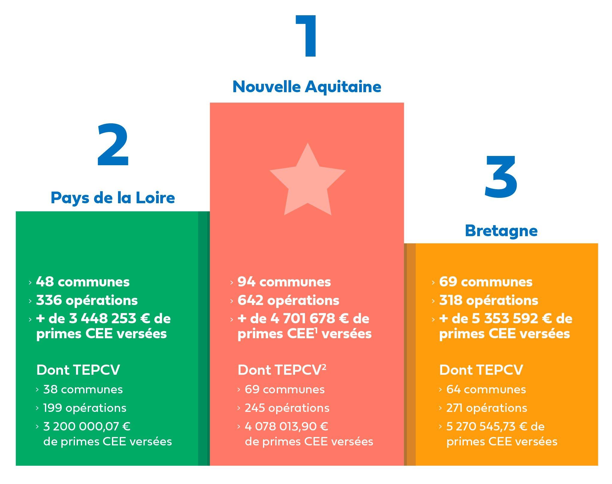 CP Podium régions Hellio_Juin 2021-1 copie
