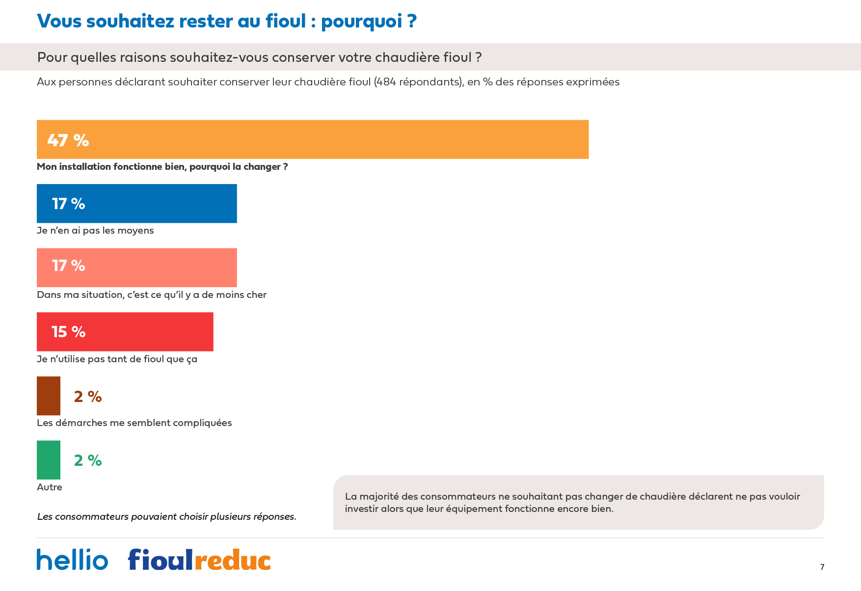 Etude Hellio FioulReduc-resterfioul