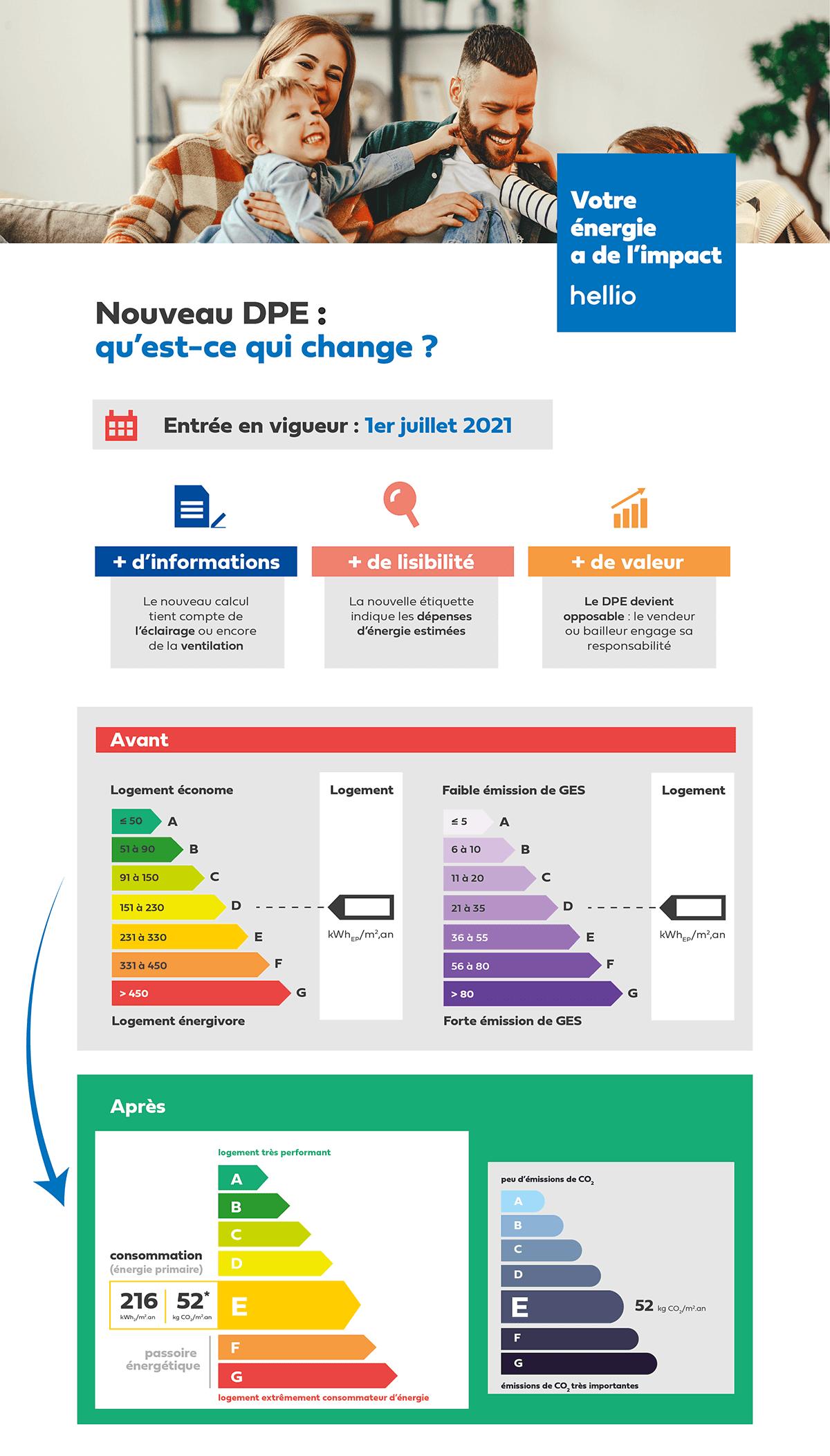 Infographie-nouvelle-etiquette-energie-dpe-2021-hellio-v2